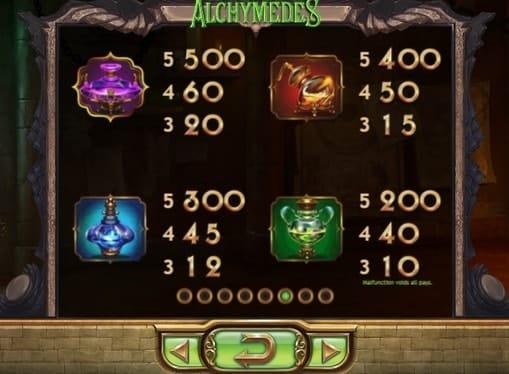 Таблица выплат в игре Alchymedes